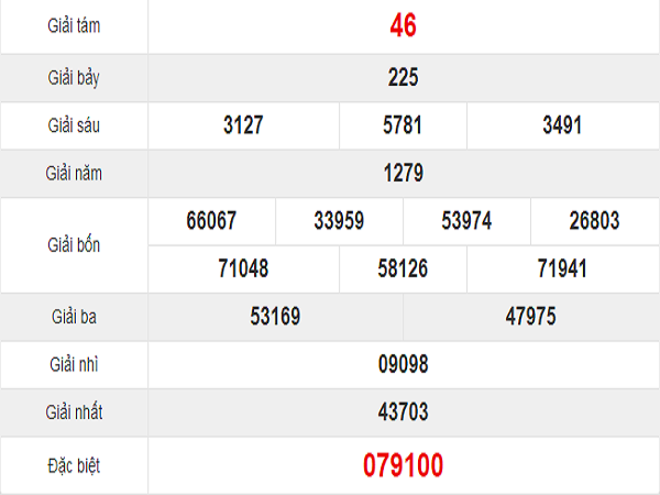Quay thử kết quả xổ số miền Trung tỉnh Khánh Hòa thứ 4: