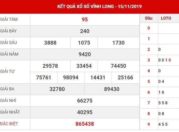 Dự đoán xổ số Vĩnh Long thứ 6 ngày 22-11-2019