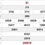 Thống kê căp số đẹp KQXSTTH ngày 04/11 từ các cao thủ