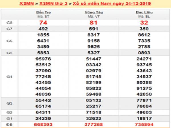 Dự đoán xổ số miền nam ngày 32/12 chuẩn 99,9%