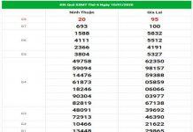 Dự đoán XSMT 17/1/2020 - Dự đoán kết quả chính xác nhất