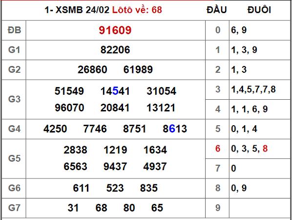 cau-bach-thu-mien-bac-25-2-2020-min