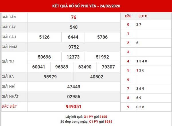 Dự đoán kết quả sổ xố Phú Yên thứ 6 ngày 202-03-2020