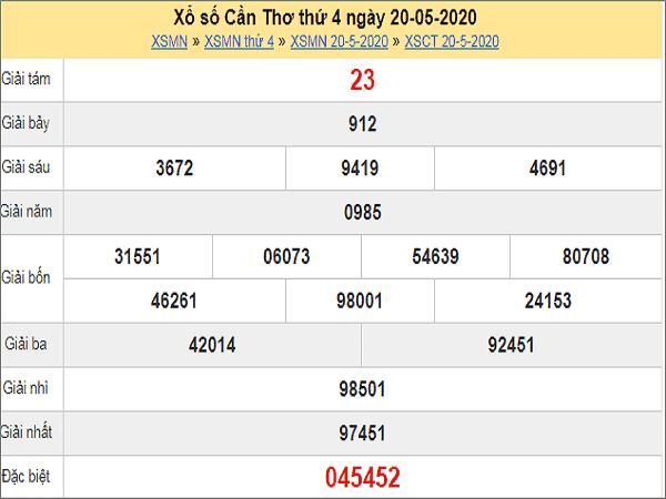 Dự đoán xổ số Cần Thơ 27-05-2020