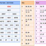 Dự đoán KQXSMB- xổ số miền bắc ngày 31/07/2020