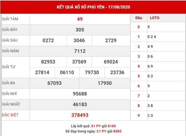 Dự đoán kết quả sổ xố Phú Yên thứ 2 ngày 24-8-2020