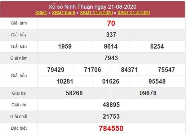 Dự đoán XSNT 28/8/2020 chốt KQXS Ninh Thuận thứ 6