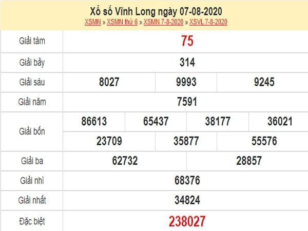 Dự đoán xổ số Vĩnh Long 14-08-2020