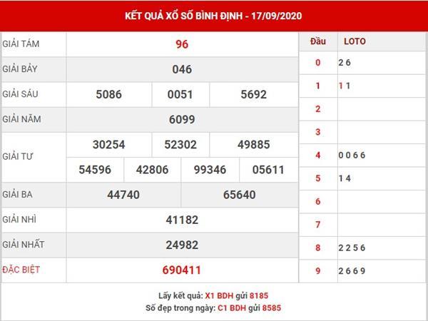 Dự đoán KQXS Bình Định thứ 5 ngày 24-9-2020