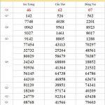 Dự đoán XSMN 21/10/2020 chốt lô VIP miền Nam thứ 4