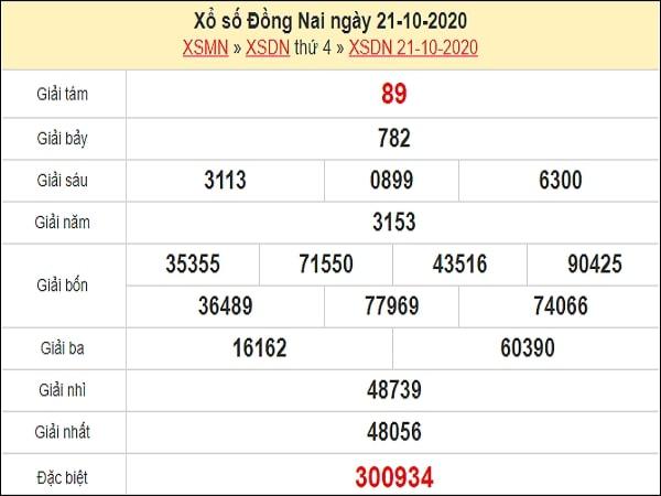 Dự đoán xổ số Đồng Nai 28-10-2020