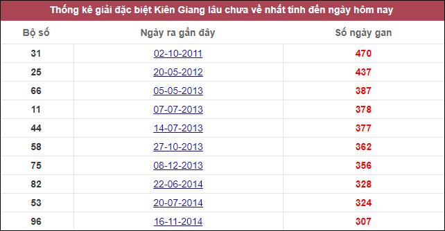 Dự đoán XSKG ngày 08/11/2020 dựa trên thống kê kqxskg kỳ trước