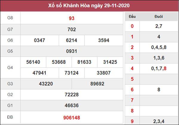 Dự đoán XSKH 2/12/2020 chốt cặp số đẹp Khánh Hòa trong ngày
