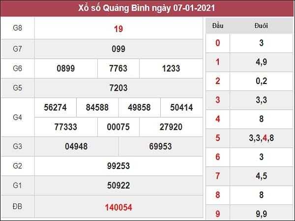 Dự đoán xổ số Quảng Bình 14/1/2021