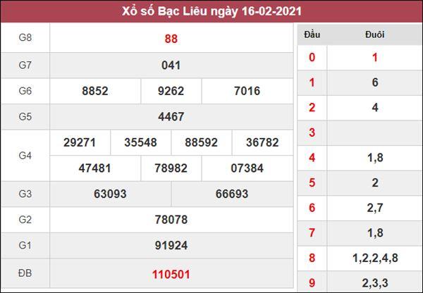 Dự đoán XSBL 23/2/2021 chốt lô VIP Bạc Liêu thứ 3