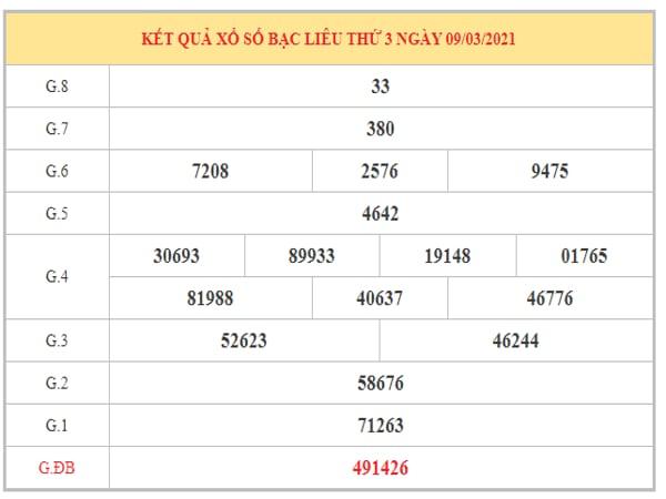Dự đoán XSBL ngày 16/3/2021 dựa trên kết quả kỳ trước