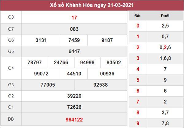 Dự đoán XSKH 24/3/2021 giờ vàng chốt số Khánh Hòa thứ 4