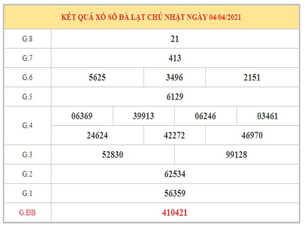 Dự đoán XSDL ngày 11/4/2021 dựa trên kết quả kì trước